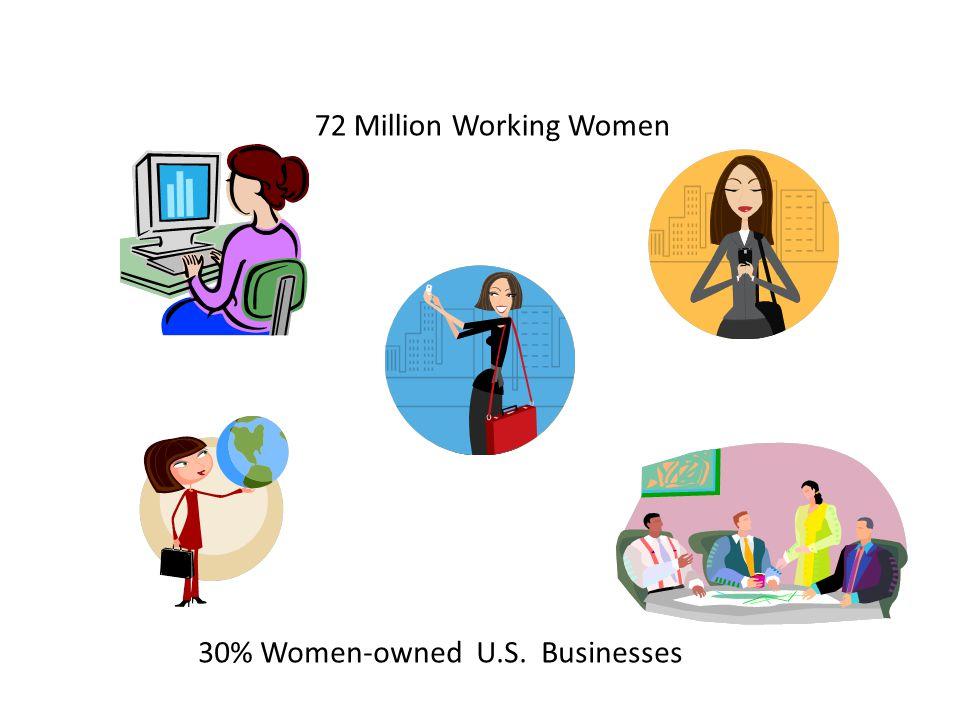 72 Million Working Women 30% Women-owned U.S. Businesses