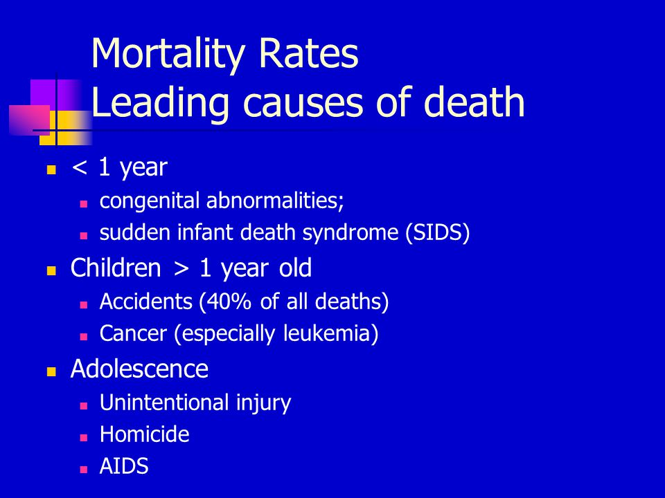 Mortality Rates Leading causes of death < 1 year congenital abnormalities; sudden infant death syndrome (SIDS) Children > 1 year old Accidents (40% of
