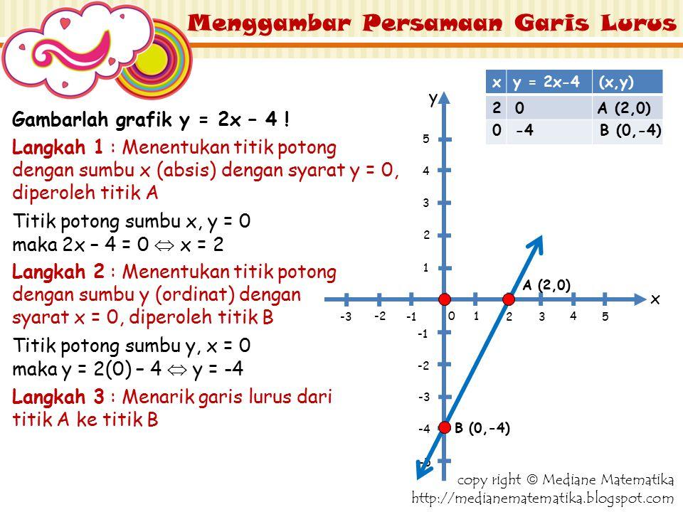 Menggambar Persamaan Garis Lurus Langkah 1 : Menentukan titik potong dengan sumbu x (absis) dengan syarat y = 0, diperoleh titik A Gambarlah grafik y