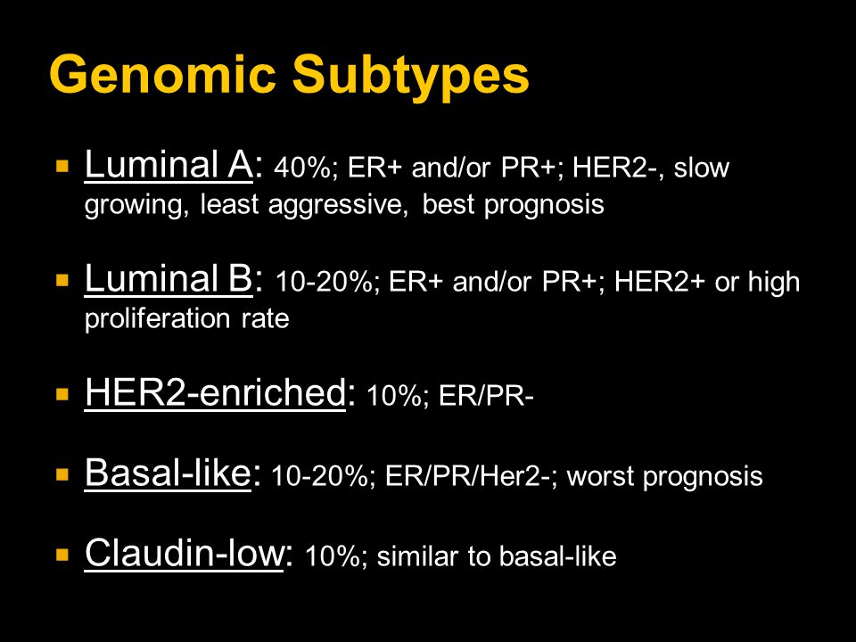 Genomic Subtypes  Luminal A: 40%; ER+ and/or PR+; HER2-, slow growing, least aggressive, best prognosis  Luminal B: 10-20%; ER+ and/or PR+; HER2+ or