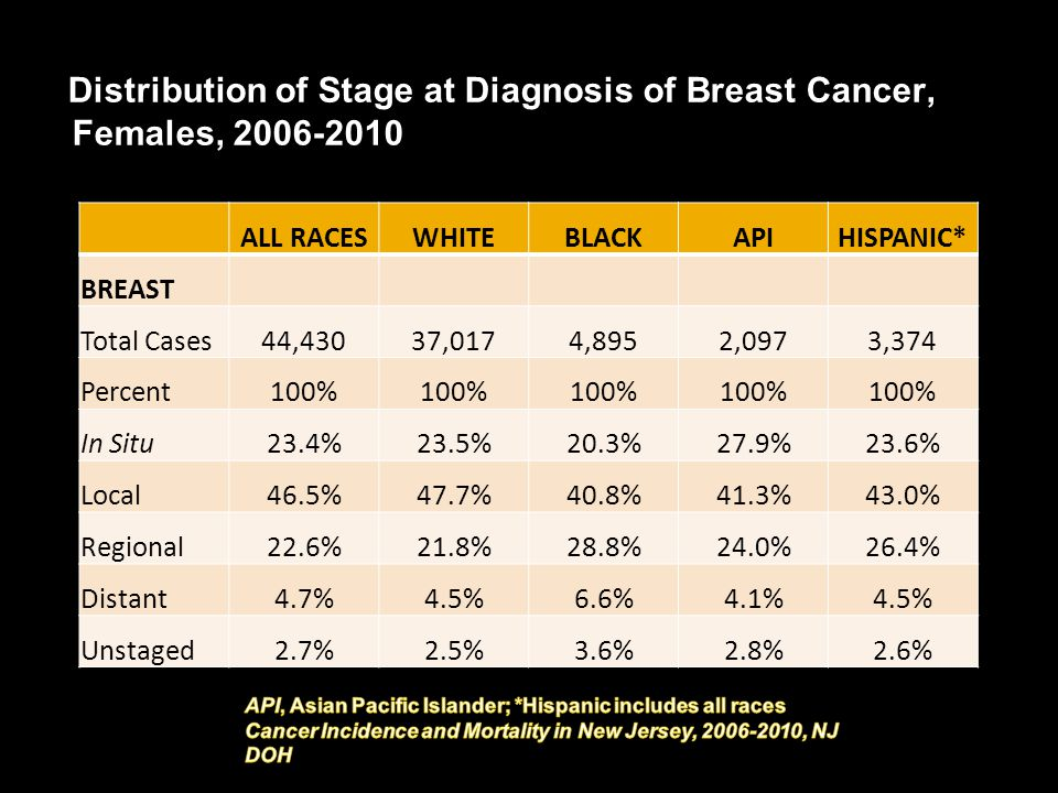 Distribution of Stage at Diagnosis of Breast Cancer, Females, 2006-2010 ALL RACESWHITEBLACKAPIHISPANIC* BREAST Total Cases44,43037,0174,8952,0973,374