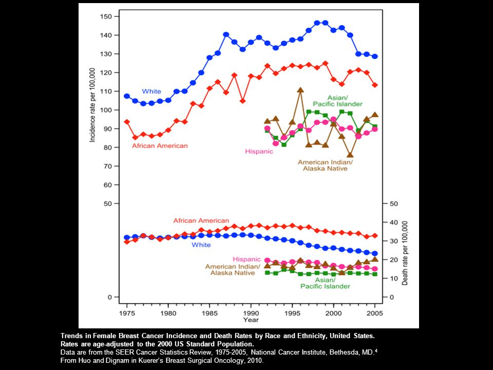 Trends in Female Breast Cancer Incidence and Death Rates by Race and Ethnicity, United States. Rates are age-adjusted to the 2000 US Standard Populati