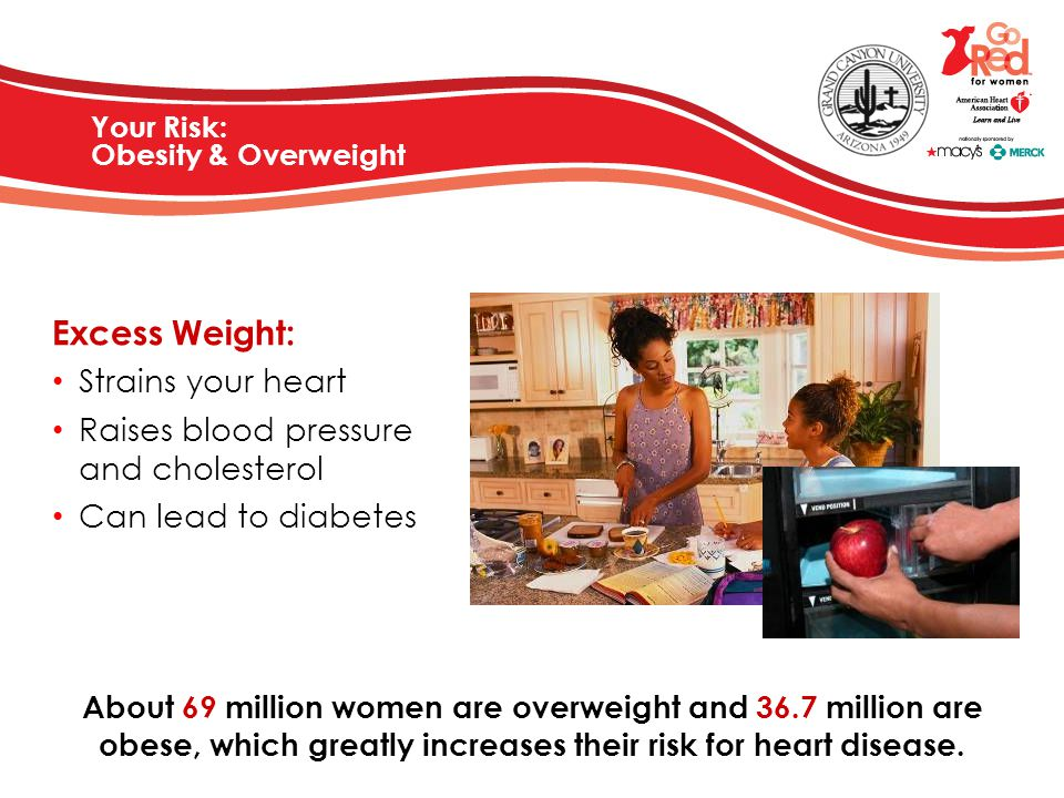 Your Risk: Obesity & Overweight About 69 million women are overweight and 36.7 million are obese, which greatly increases their risk for heart disease