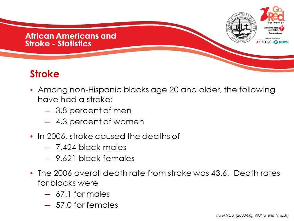 Stroke Among non-Hispanic blacks age 20 and older, the following have had a stroke: ― 3.8 percent of men ― 4.3 percent of women In 2006, stroke caused