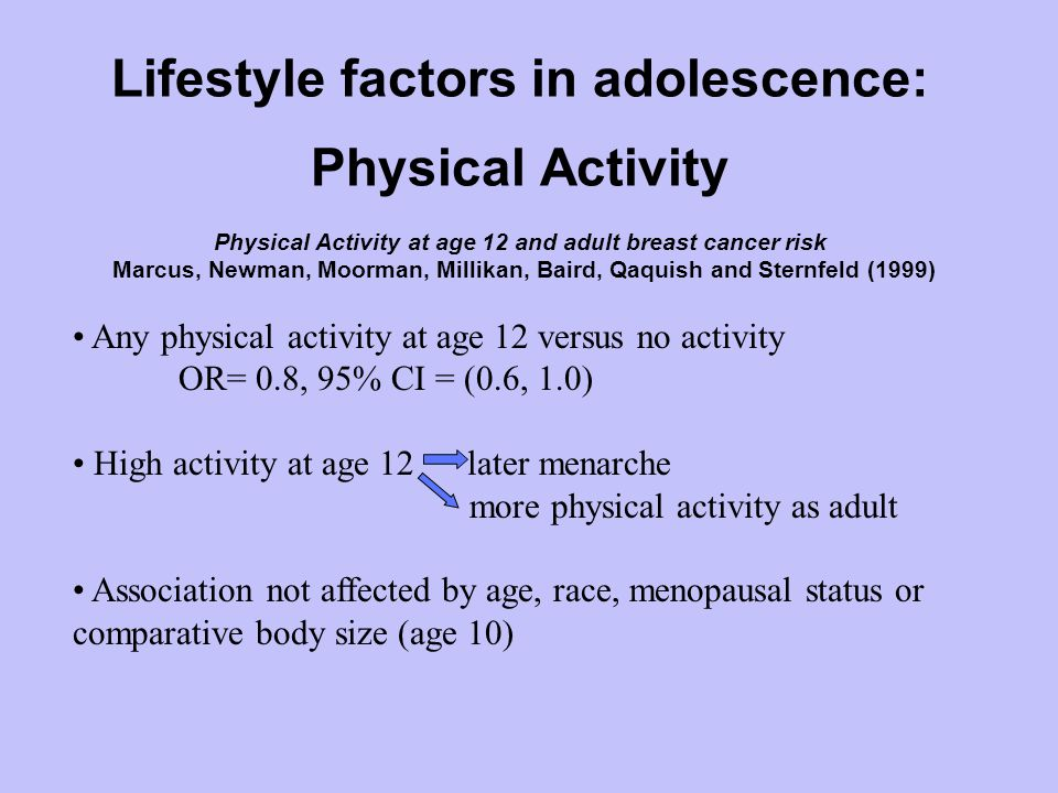 Lifestyle factors in adolescence: Physical Activity Physical Activity at age 12 and adult breast cancer risk Marcus, Newman, Moorman, Millikan, Baird, Qaquish and Sternfeld (1999) Any physical activity at age 12 versus no activity OR= 0.8, 95% CI = (0.6, 1.0) High activity at age 12 later menarche more physical activity as adult Association not affected by age, race, menopausal status or comparative body size (age 10)