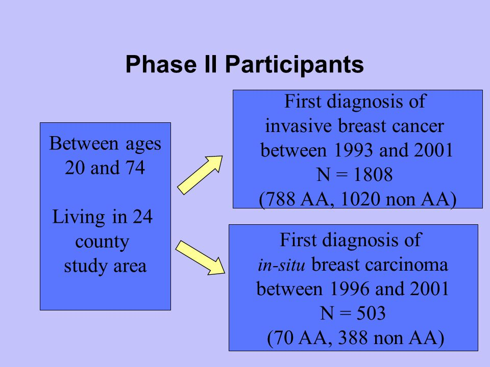 Phase II Participants Between ages 20 and 74 Living in 24 county study area First diagnosis of invasive breast cancer between 1993 and 2001 N = 1808 (788 AA, 1020 non AA) First diagnosis of in-situ breast carcinoma between 1996 and 2001 N = 503 (70 AA, 388 non AA)