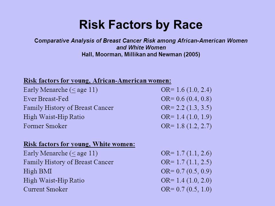 Risk Factors by Race Comparative Analysis of Breast Cancer Risk among African-American Women and White Women Hall, Moorman, Millikan and Newman (2005) Risk factors for young, African-American women: Early Menarche (< age 11) OR= 1.6 (1.0, 2.4) Ever Breast-FedOR= 0.6 (0.4, 0.8) Family History of Breast CancerOR= 2.2 (1.3, 3.5) High Waist-Hip RatioOR= 1.4 (1.0, 1.9) Former SmokerOR= 1.8 (1.2, 2.7) Risk factors for young, White women: Early Menarche (< age 11) OR= 1.7 (1.1, 2.6) Family History of Breast CancerOR= 1.7 (1.1, 2.5) High BMIOR= 0.7 (0.5, 0.9) High Waist-Hip RatioOR= 1.4 (1.0, 2.0) Current SmokerOR= 0.7 (0.5, 1.0)