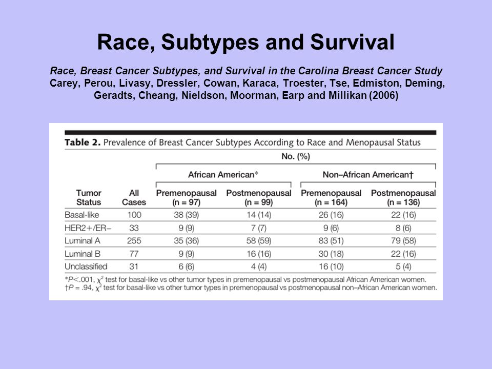 Race, Subtypes and Survival Race, Breast Cancer Subtypes, and Survival in the Carolina Breast Cancer Study Carey, Perou, Livasy, Dressler, Cowan, Karaca, Troester, Tse, Edmiston, Deming, Geradts, Cheang, Nieldson, Moorman, Earp and Millikan (2006)