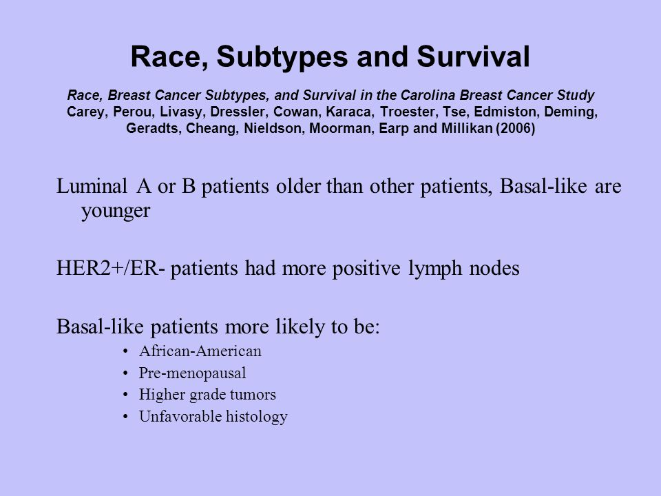Luminal A or B patients older than other patients, Basal-like are younger HER2+/ER- patients had more positive lymph nodes Basal-like patients more likely to be: African-American Pre-menopausal Higher grade tumors Unfavorable histology
