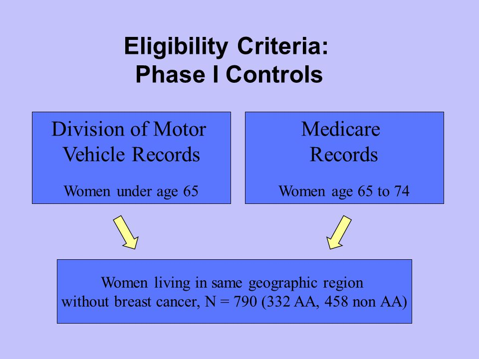 Eligibility Criteria: Phase I Controls Division of Motor Vehicle Records Women under age 65 Medicare Records Women age 65 to 74 Women living in same geographic region without breast cancer, N = 790 (332 AA, 458 non AA)