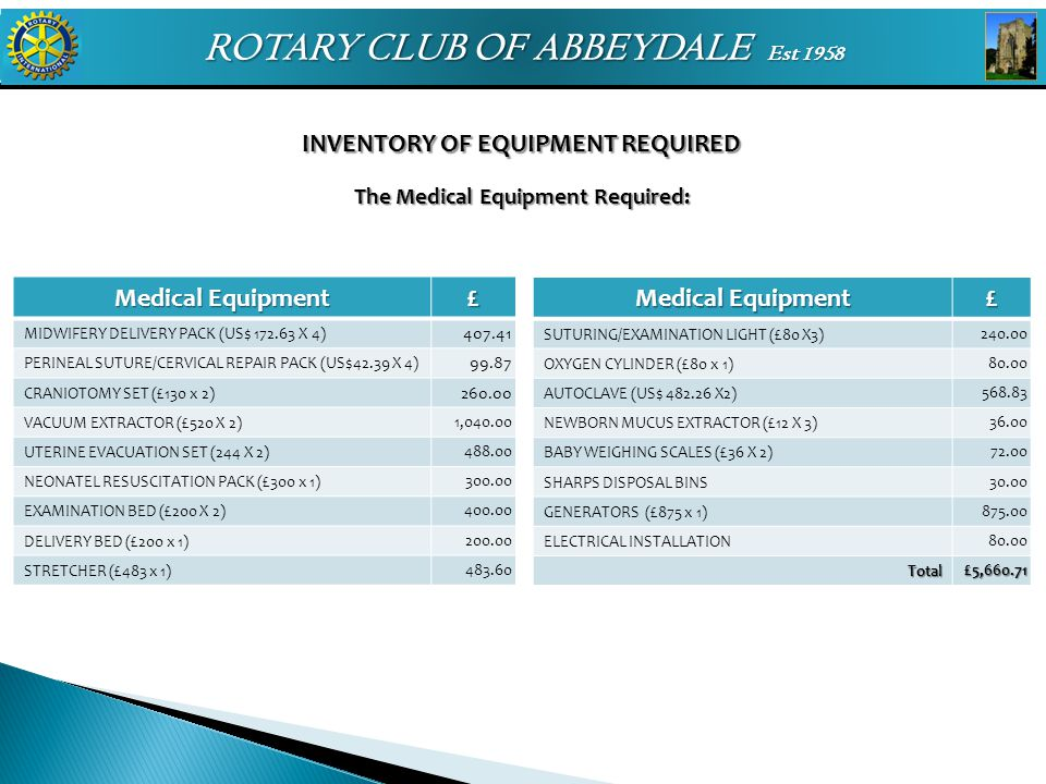 ROTARY CLUB OF ABBEYDALE Est 1958 INVENTORY OF EQUIPMENT REQUIRED The Medical Equipment Required: Medical Equipment £ MIDWIFERY DELIVERY PACK (US$ 172