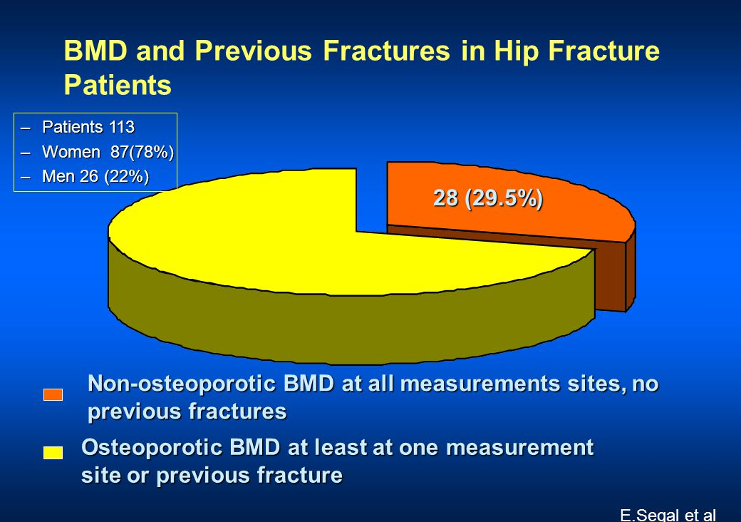 BMD and Previous Fractures in Hip Fracture Patients 28 (29.5%) Non-osteoporotic BMD at all measurements sites, no previous fractures Osteoporotic BMD at least at one measurement site or previous fracture –Patients 113 –Women 87(78%) –Men 26 (22%) E.Segal et al