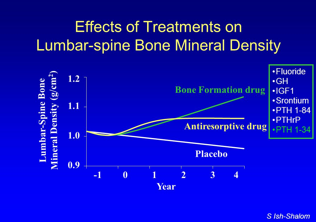 S Ish-Shalom Effects of Treatments on Lumbar-spine Bone Mineral Density Placebo Antiresorptive drug Bone Formation drug -101234 Year 0.9 1.0 1.1 1.2 Lumbar-Spine Bone Mineral Density (g/cm 2 ) Fluoride GH IGF1 Srontium PTH 1-84 PTHrP PTH 1-34