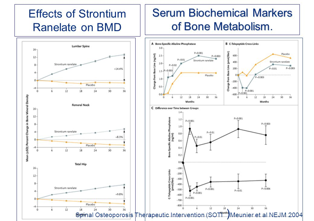 Effects of Strontium Ranelate on BMD Serum Biochemical Markers of Bone Metabolism Serum Biochemical Markers of Bone Metabolism.