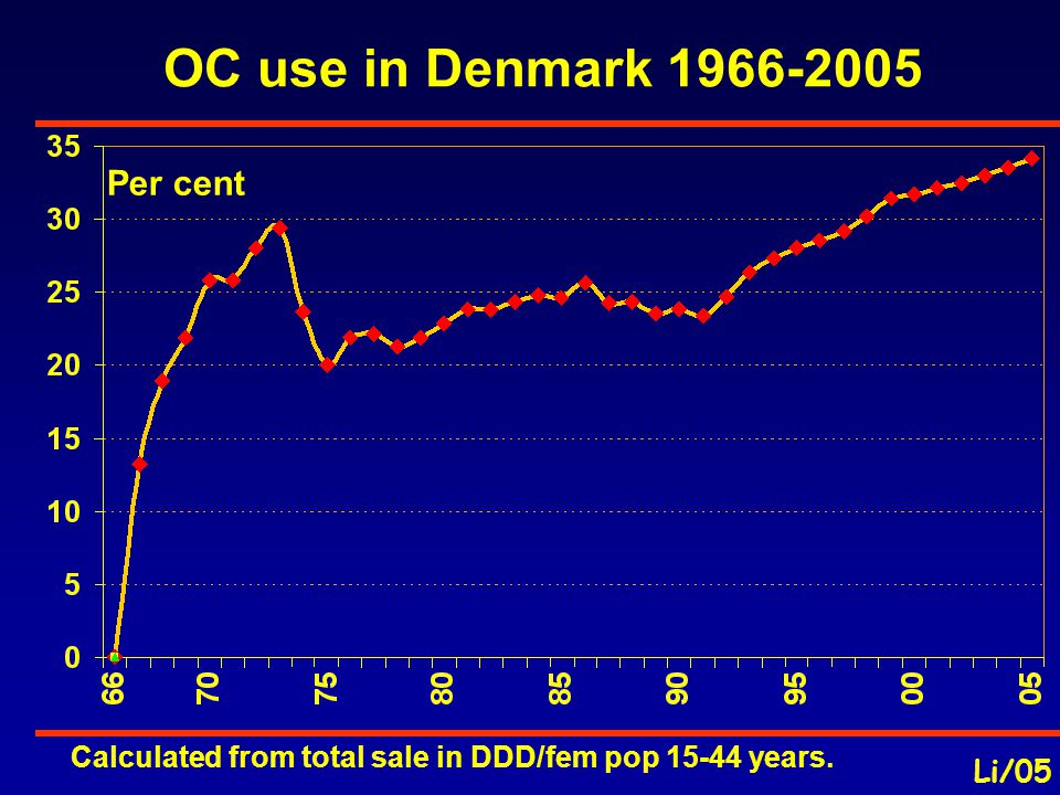 OC use in Denmark 1966-2005 Li/05 Calculated from total sale in DDD/fem pop 15-44 years. Per cent