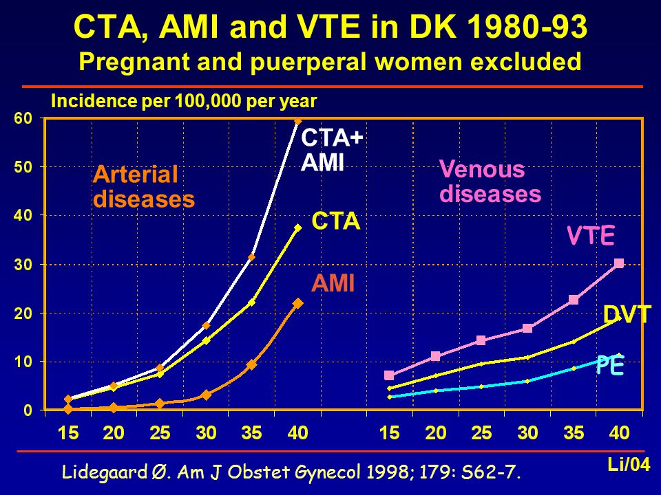 OC: Epidemiological aspects OC use OC and thrombosis - venous thromboembolism - cerebral thrombosis - AMI OC and cancer OC and women at risk Li/05