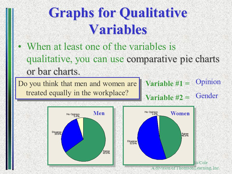 Copyright ©2005 Brooks/Cole A division of Thomson Learning, Inc. Graphs for Qualitative Variables comparative pie charts or bar charts.When at least o