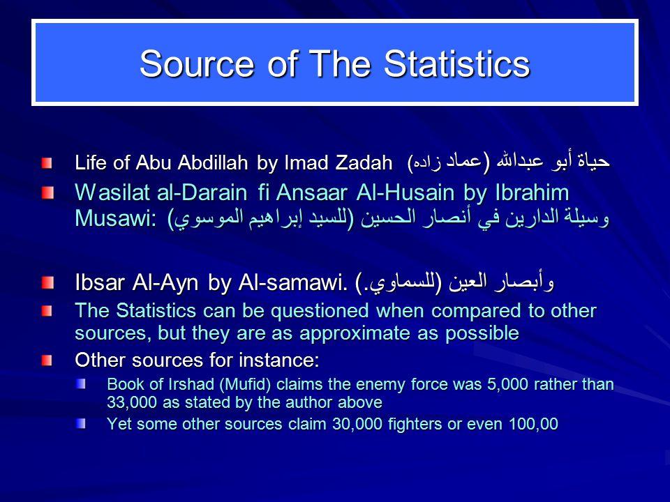 Source of The Statistics Life of Abu Abdillah by Imad Zadah حياة أبو عبدالله (عماد زاده) Wasilat al-Darain fi Ansaar Al-Husain by Ibrahim Musawi: (وسي