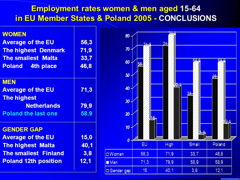 10 Employment rates women & men aged 15-64 in EU Member States & Poland 2005 - CONCLUSIONS WOMEN Average of the EU 56,3 The highest Denmark 71,9 The smallest Malta 33,7 Poland 4th place 46,8 MEN Average of the EU 71,3 The highest Netherlands 79,9 Poland the last one 58,9 GENDER GAP Average of the EU 15,0 The highest Malta 40,1 The smallest Finland 3,8 Poland 12th position 12,1