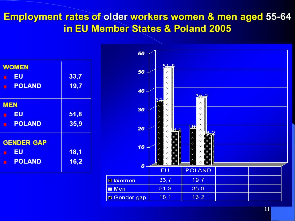 11 Employment rates of older workers women & men aged 55-64 in EU Member States & Poland 2005 WOMEN EU 33,7 POLAND 19,7 MEN EU 51,8 POLAND 35,9 GENDER GAP EU 18,1 POLAND 16,2