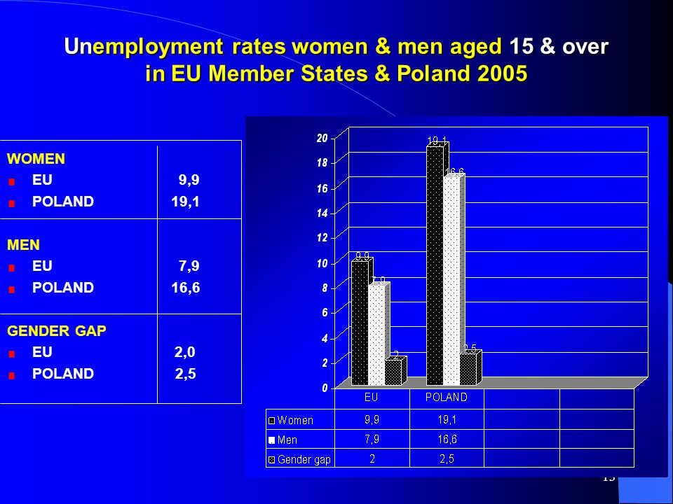 13 Unemployment rates women & men aged 15 & over in EU Member States & Poland 2005 WOMEN EU 9,9 POLAND 19,1 MEN EU 7,9 POLAND 16,6 GENDER GAP EU 2,0 POLAND 2,5