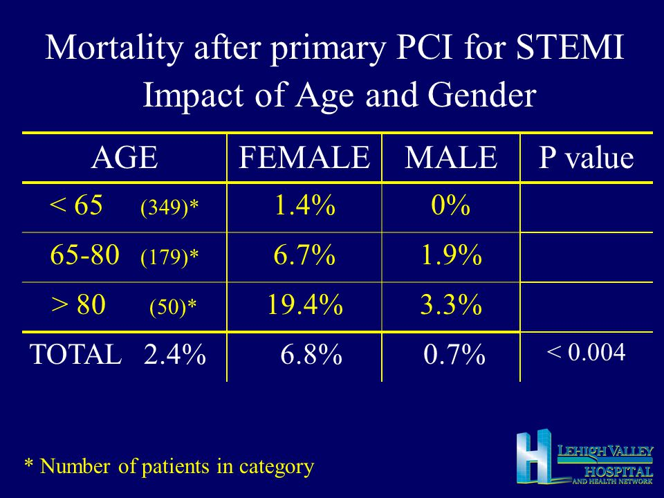 Impact of gender in the elderly (>80 yrs) FEMALE MALE Number 2723 Age (mean) 85 median D2B -Local (mins) -Regional (mins) 81 118 92 144 CHF (%) 3035 Systolic BP < 100 (%) 1122 Mortality (%) 19.43.3