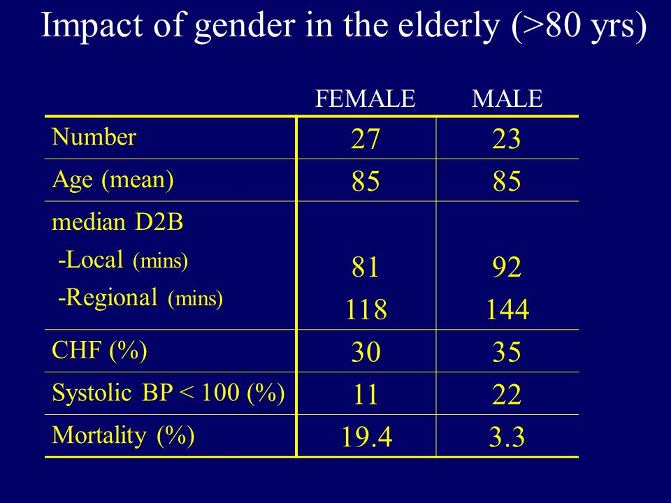 Impact of gender in the elderly (>80 yrs) FEMALE MALE Number 2723 Age (mean) 85 median D2B -Local (mins) -Regional (mins) 81 118 92 144 CHF (%) 197 Systolic BP < 100 (%) 103 Mortality (%) 19.43.3