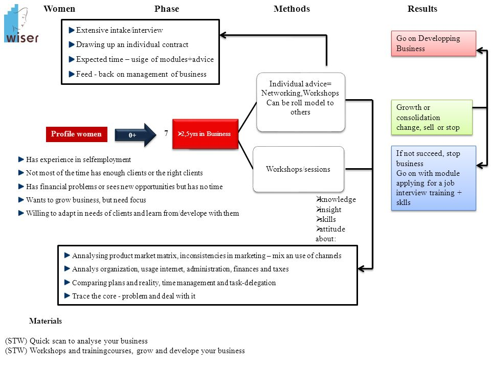 Annalysing product market matrix, inconsistencies in marketing – mix an use of channels Annalys organization, usage internet, administration, finances
