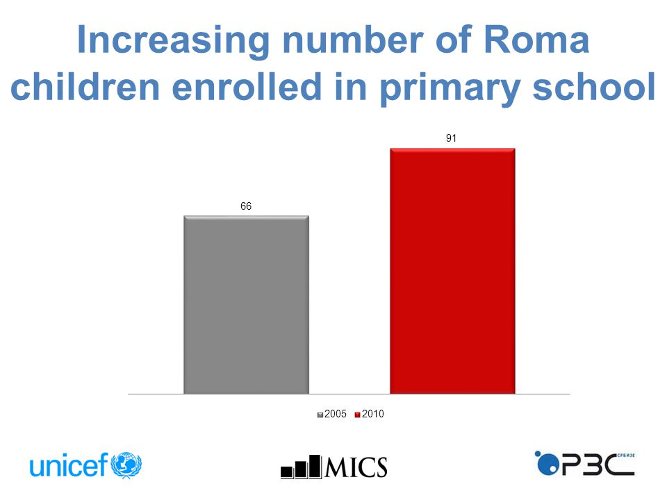 Increasing number of Roma children enrolled in primary school