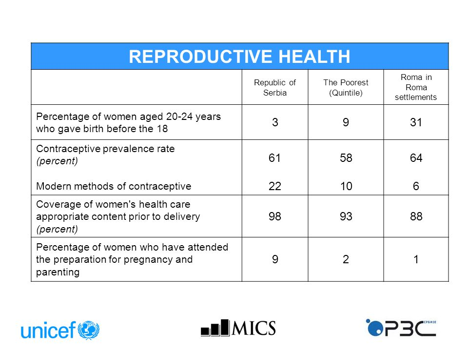 REPRODUCTIVE HEALTH Republic of Serbia The Poorest (Quintile) Roma in Roma settlements Percentage of women aged 20-24 years who gave birth before the 18 3931 Contraceptive prevalence rate (percent) Modern methods of contraceptive 61 22 58 10 64 6 Coverage of women s health care appropriate content prior to delivery (percent) 98938 Percentage of women who have attended the preparation for pregnancy and parenting 921