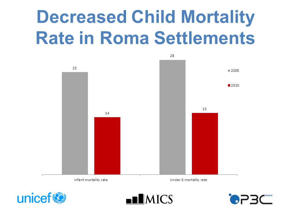 Decreased Child Mortality Rate in Roma Settlements
