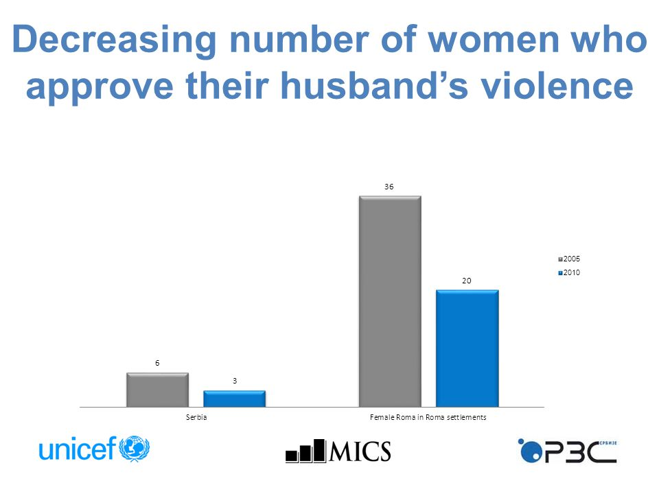 Decreasing number of women who approve their husband's violence