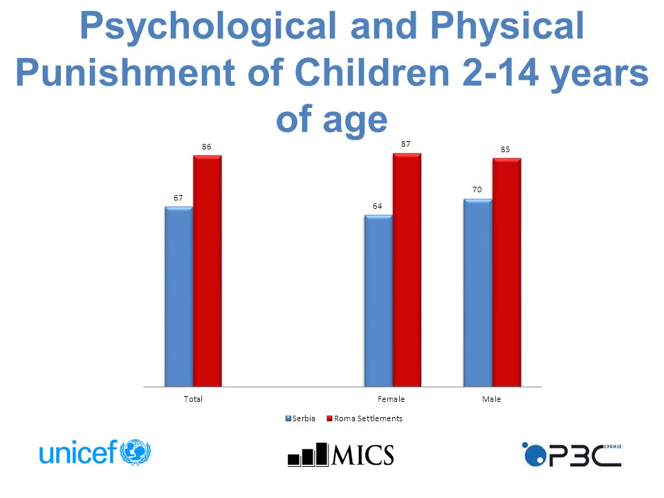 Psychological and Physical Punishment of Children 2-14 years of age