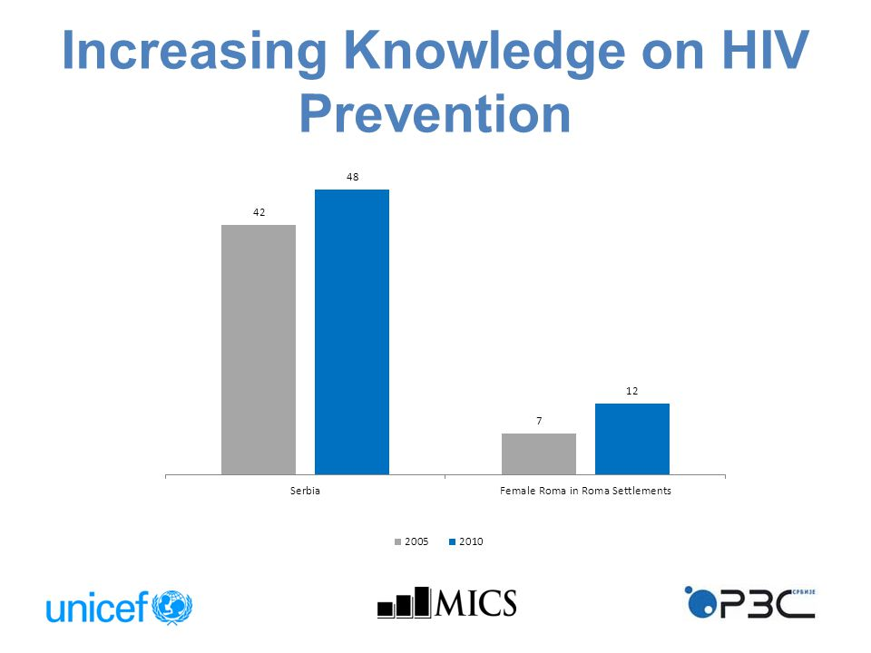 Increasing Knowledge on HIV Prevention