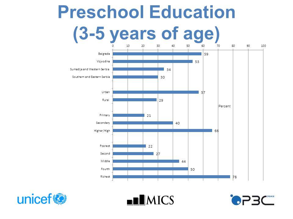 Preschool Education (3-5 years of age)