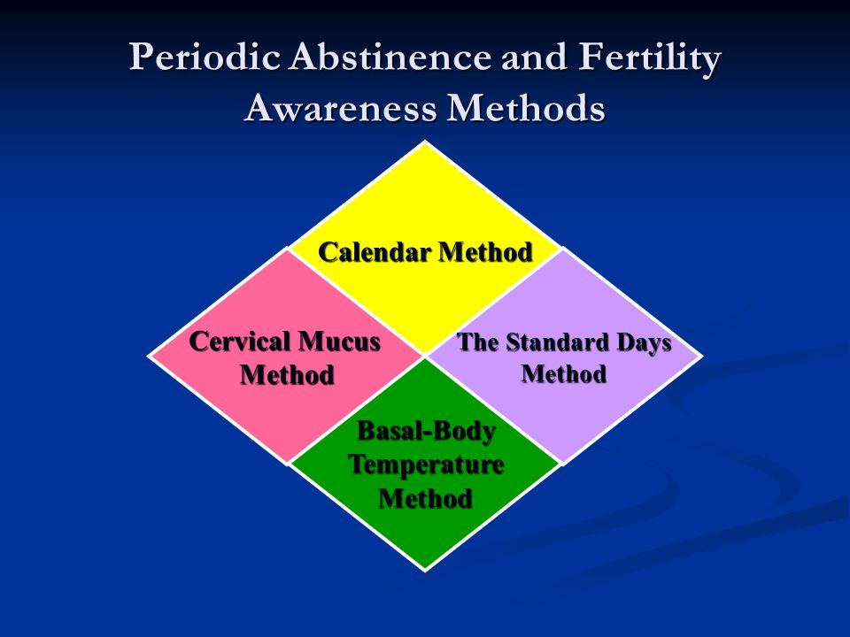 Periodic Abstinence and Fertility Awareness Methods Calendar Method Basal-BodyTemperatureMethod The Standard Days Method Cervical Mucus Method