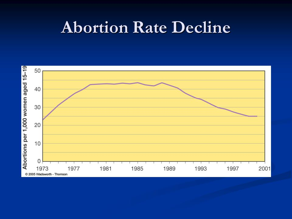 Abortion Rate Decline