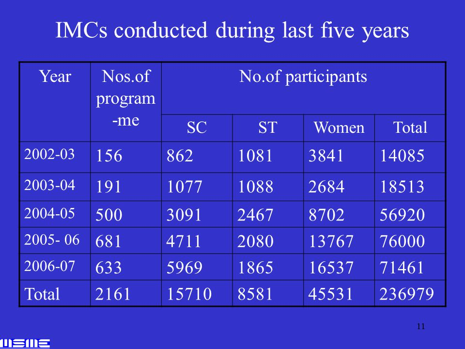11 IMCs conducted during last five years YearNos.of program -me No.of participants SCSTWomenTotal 2002-03 1568621081384114085 2003-04 19110771088268418513 2004-05 50030912467870256920 2005- 06 681471120801376776000 2006-07 633596918651653771461 Total216115710858145531236979