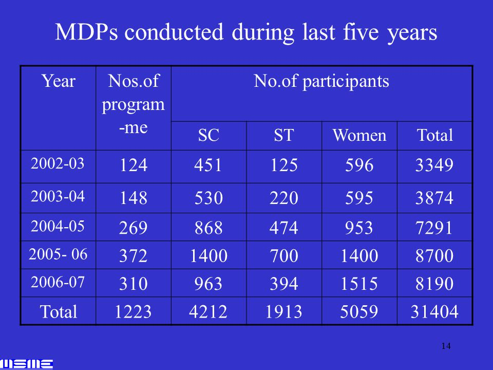 14 MDPs conducted during last five years YearNos.of program -me No.of participants SCSTWomenTotal 2002-03 1244511255963349 2003-04 1485302205953874 2004-05 2698684749537291 2005- 06 372140070014008700 2006-07 31096339415158190 Total122342121913505931404