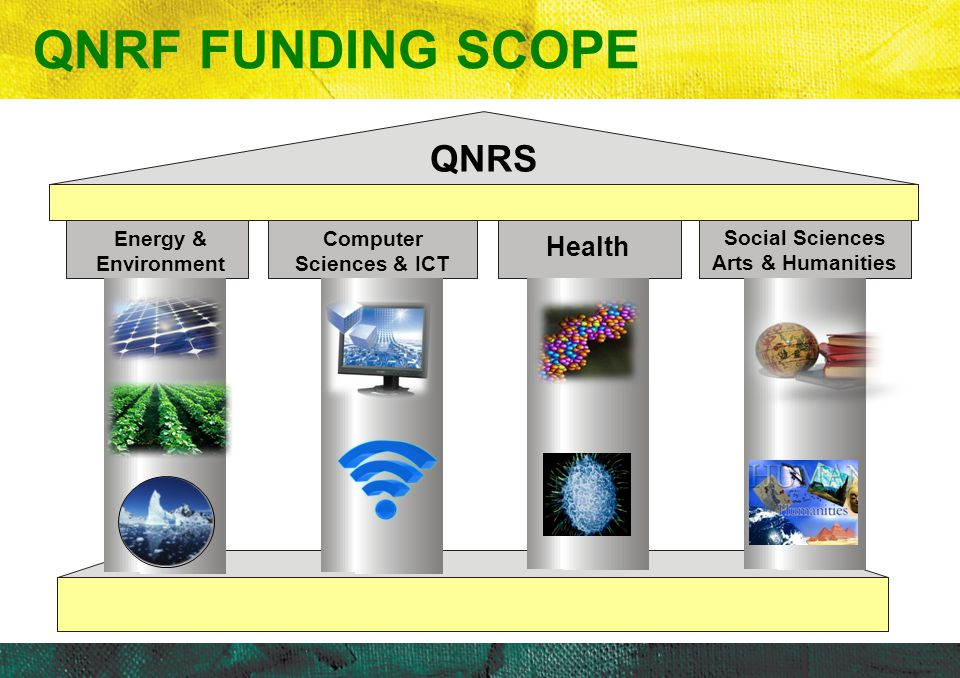 Computer Sciences & ICT QNRS Energy & Environment Health QNRF FUNDING SCOPE Social Sciences Arts & Humanities