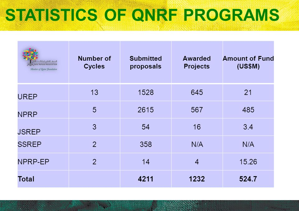 STATISTICS OF QNRF PROGRAMS Number of Cycles Submitted proposals Awarded Projects Amount of Fund (US$M) UREP 13152864521 NPRP 52615567485 JSREP 354163