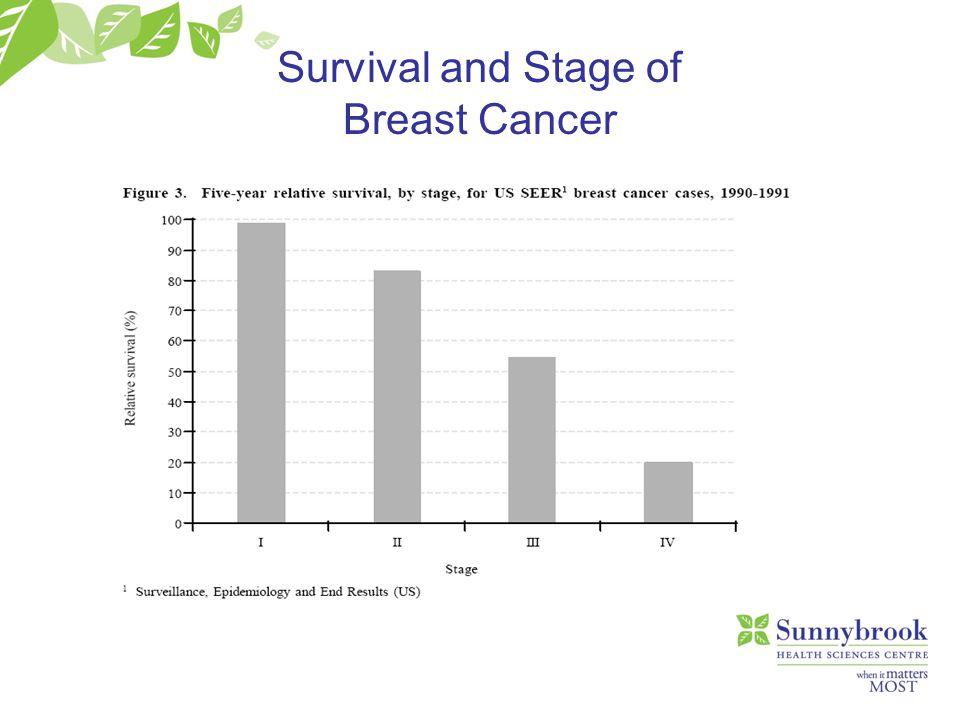 Ductal carcinoma in situ Invasive ductal carcinoma Pathology: Ductal Carcinoma in situ and Invasive ductal Carcinoma No lymph node involvement Potential lymph node involvement