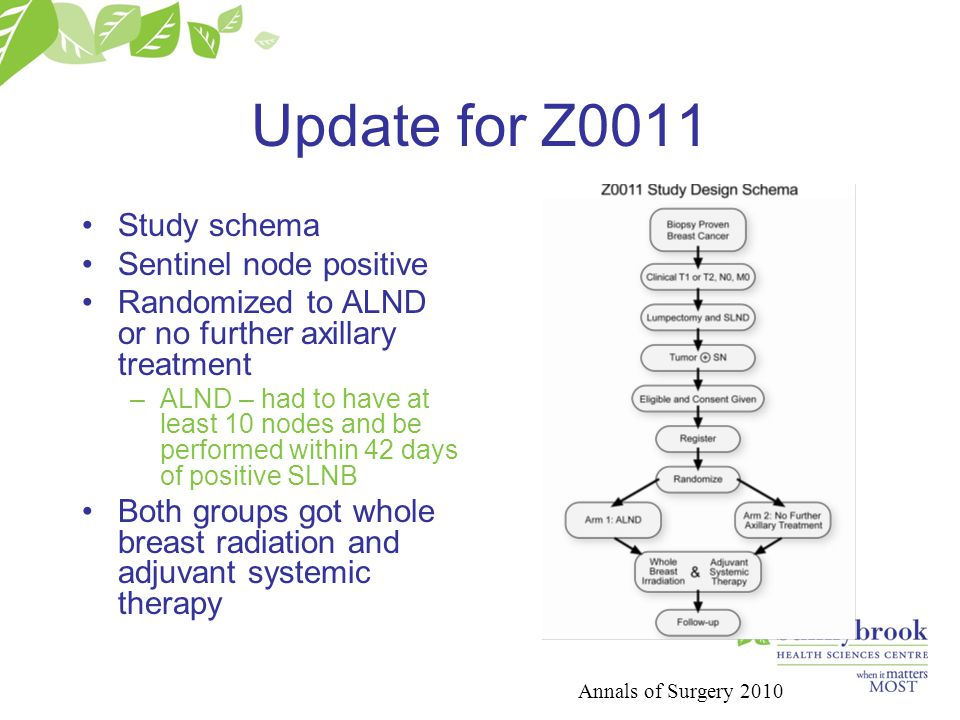 Update for Z0011 Study schema Sentinel node positive Randomized to ALND or no further axillary treatment –ALND – had to have at least 10 nodes and be