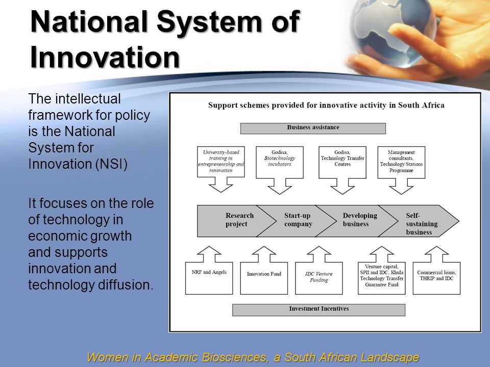 Women in Academic Biosciences, a South African Landscape National System of Innovation The intellectual framework for policy is the National System for Innovation (NSI) It focuses on the role of technology in economic growth and supports innovation and technology diffusion.