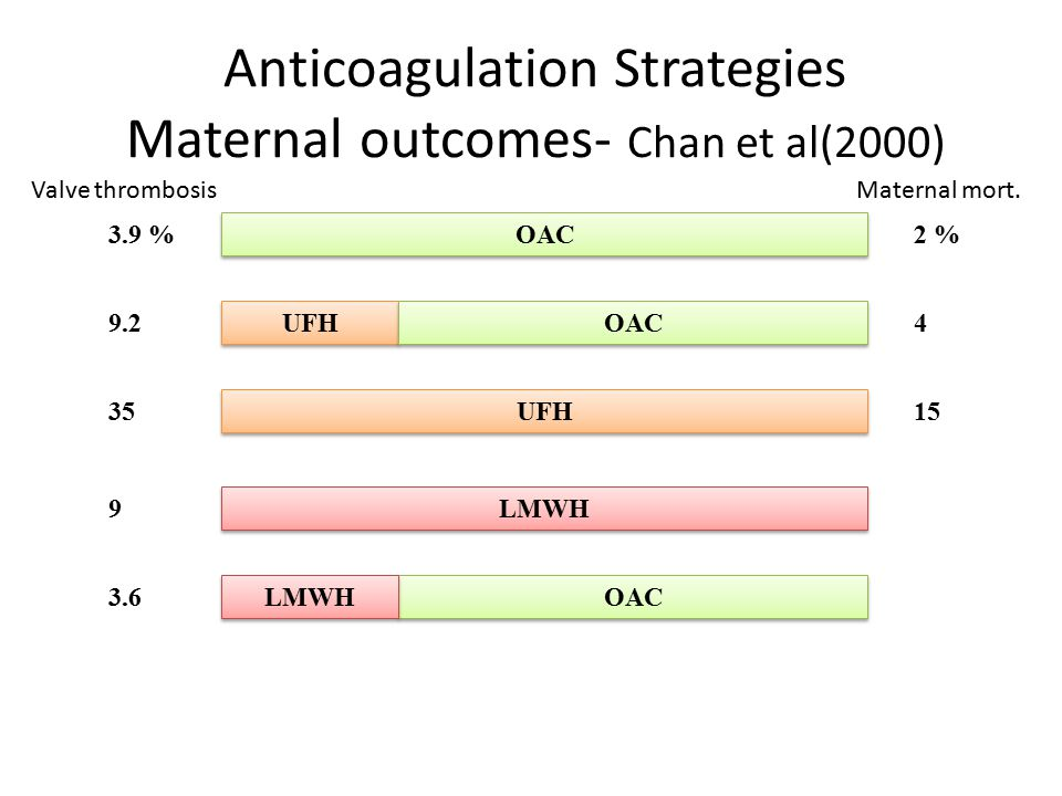 OAC UFH LMWH OAC UFH Anticoagulation Strategies Maternal outcomes- Chan et al(2000) OAC LMWH 3.9 % 9.2 35 9 3.6 2 % 4 15 Valve thrombosisMaternal mort