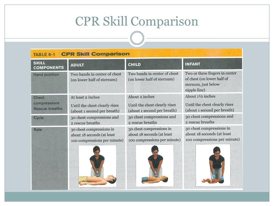 CPR Skill Comparison