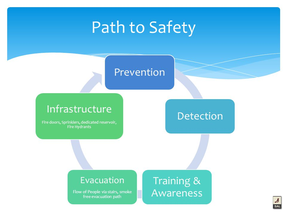 Path to Safety PreventionDetection Training & Awareness Evacuation Flow of People via stairs, smoke free evacuation path Infrastructure Fire doors, Sprinklers, dedicated reservoir, Fire Hydrants