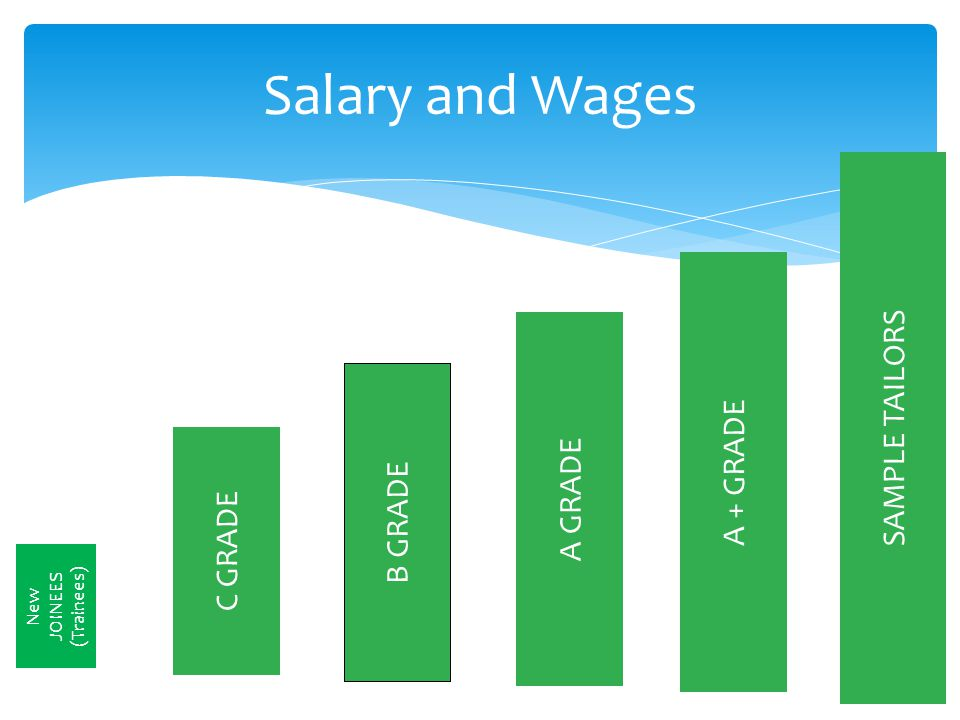 Salary and Wages C GRADE B GRADE A GRADE A + GRADE SAMPLE TAILORS New JOINEES (Trainees)