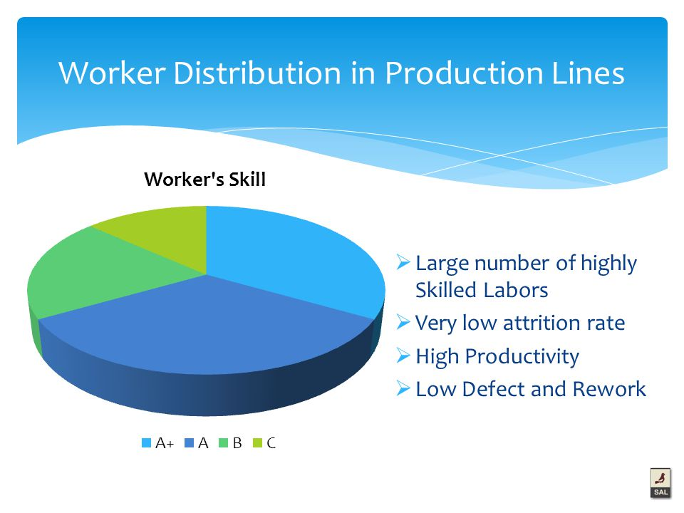 Worker Distribution in Production Lines  Large number of highly Skilled Labors  Very low attrition rate  High Productivity  Low Defect and Rework
