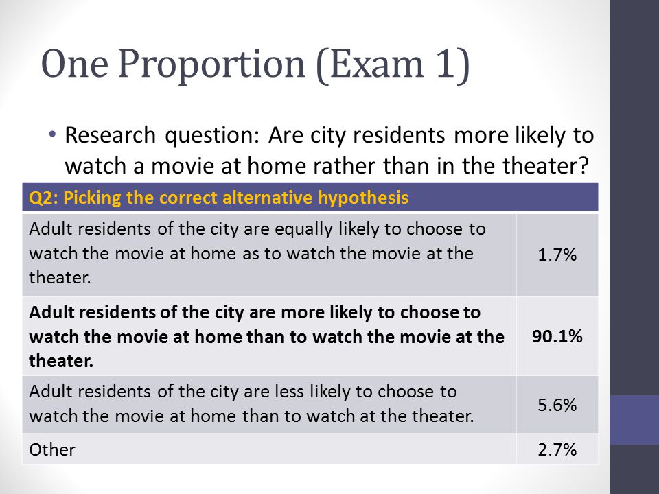One Proportion (Exam 1) Research question: Are city residents more likely to watch a movie at home rather than in the theater? Q2: Picking the correct